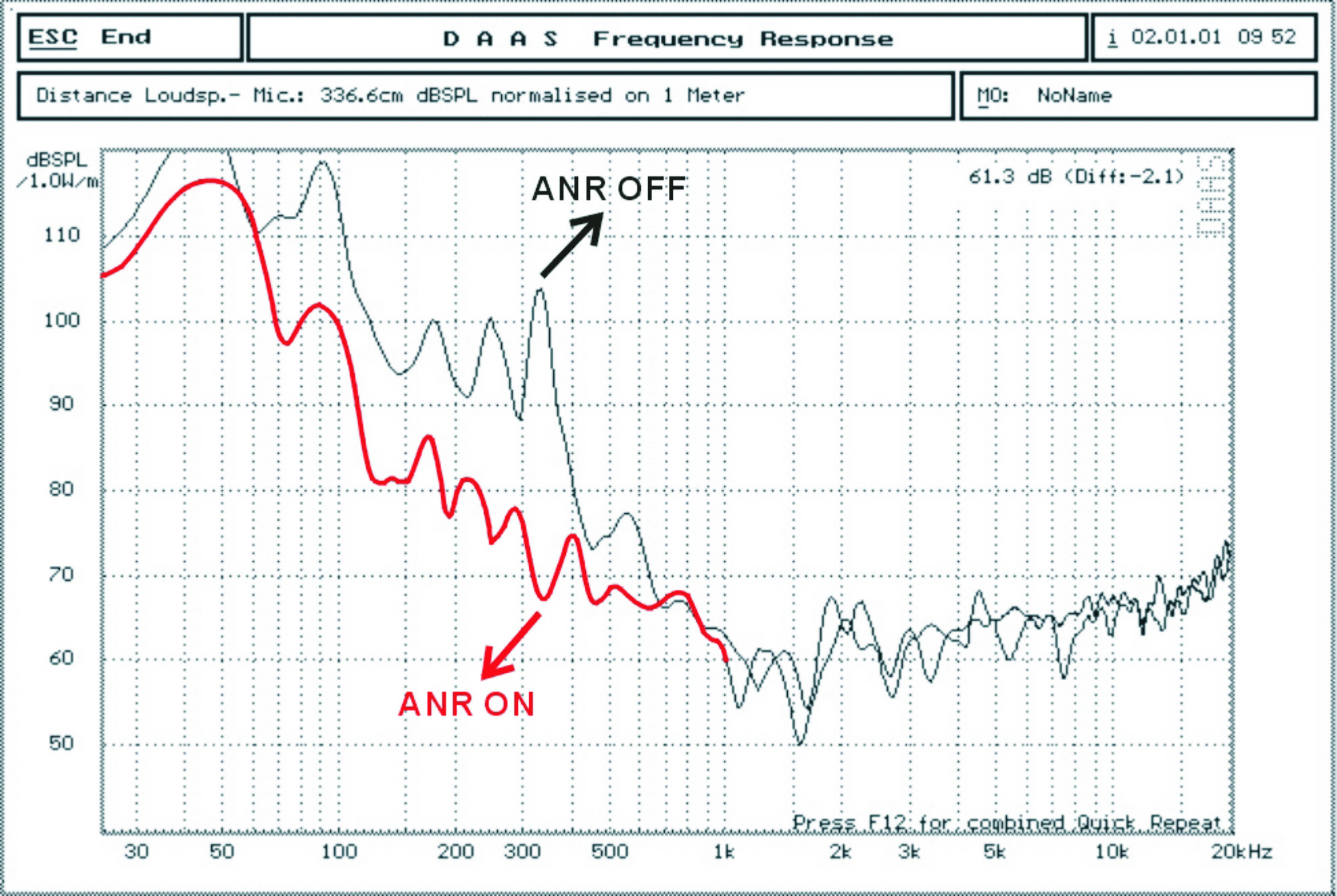 ANR Performance Graph